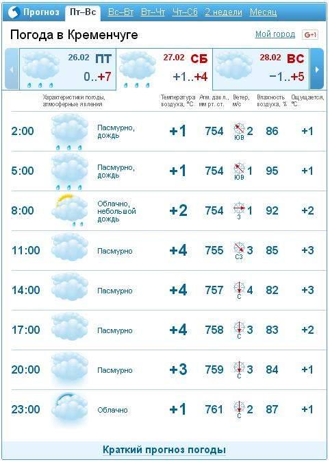 Погода на месяц кременчуг