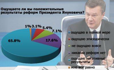 Итоги интернет-опроса: ощущаете ли вы позитивные результаты реформ Януковича